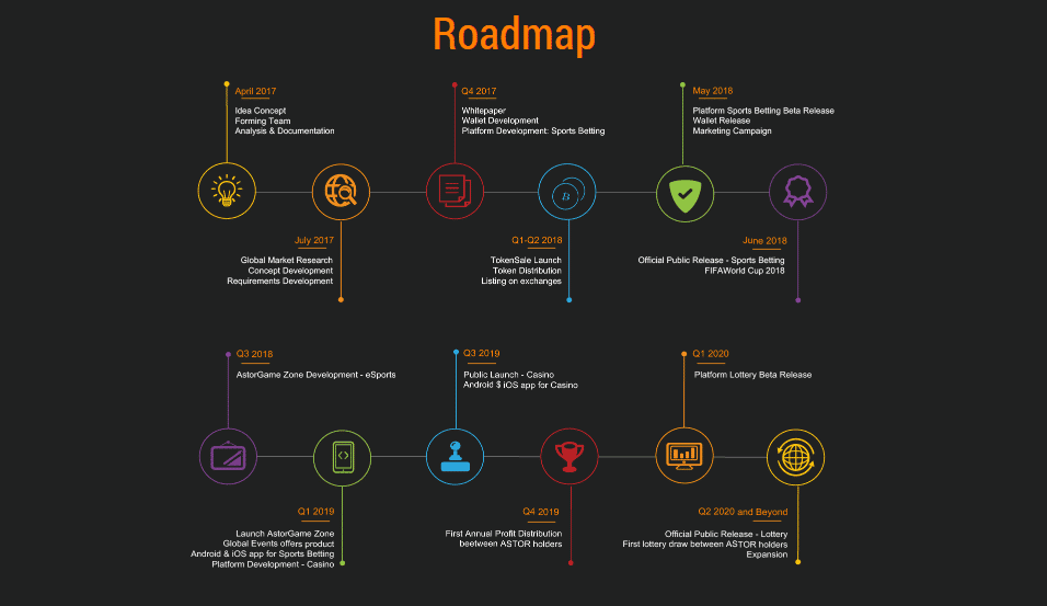 astorgame road map