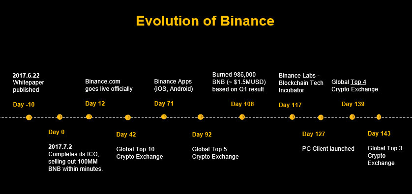 evolution of binance