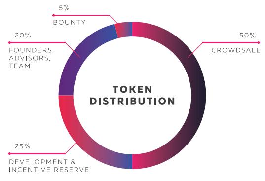 distribuição de bgx-token