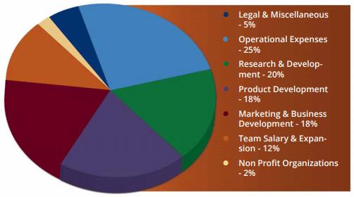 CRYPTASSIST Token Distribution