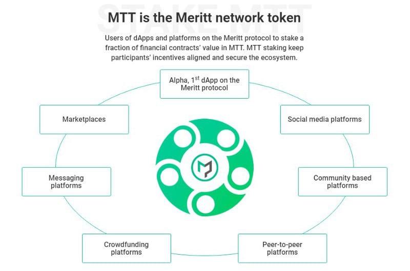 Plataforma Meritt