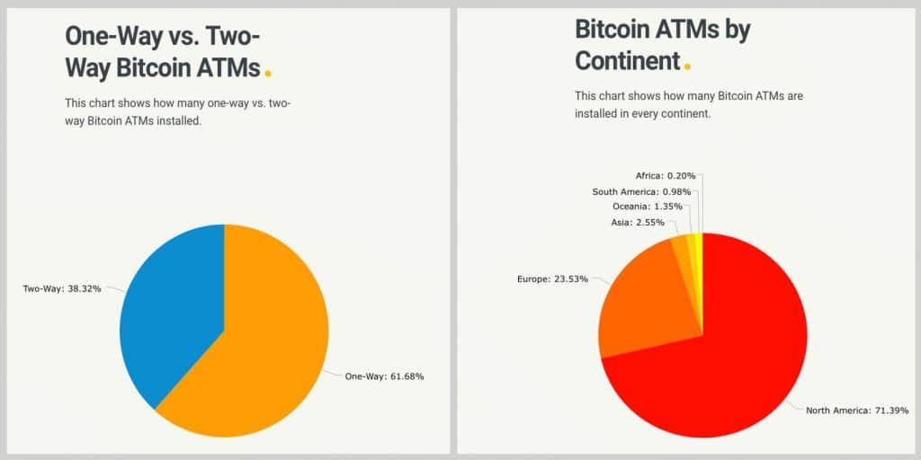 Cryptocurrency ATMSスパイクの数が4,000 Worldwide_coinrevolution以上になる