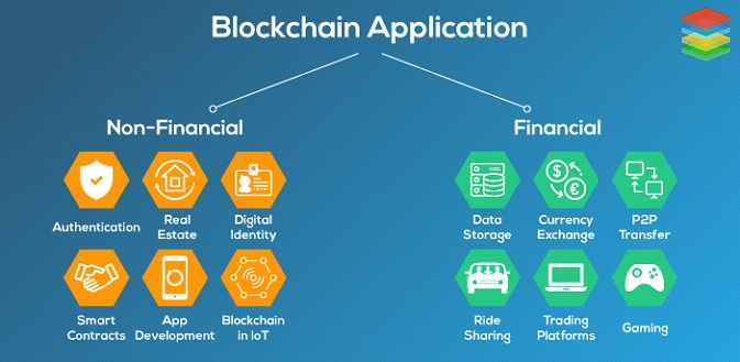 what can blockchain do