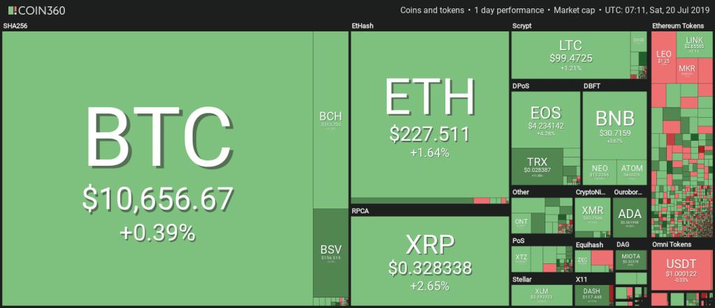 Coin360 bitcoin prijs