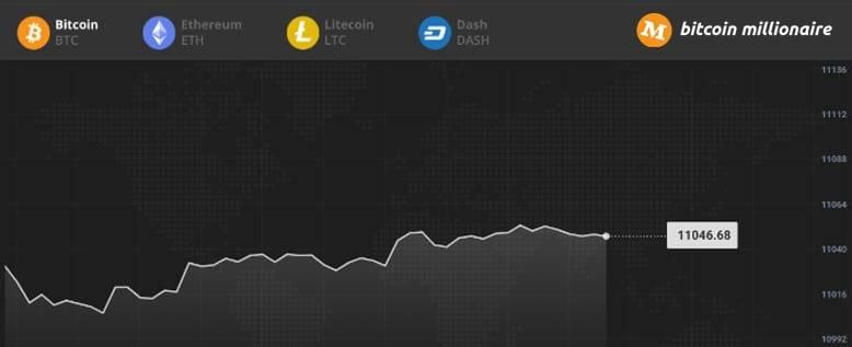 Bitcoin-Millionärstests