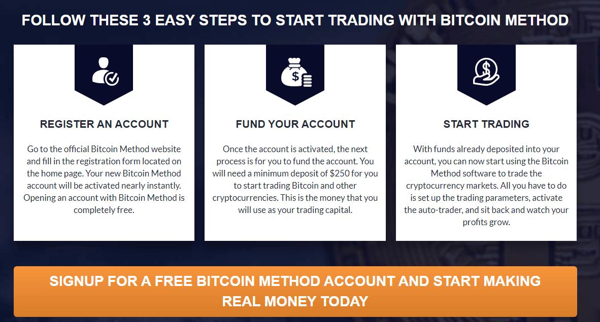 Bitcoin Method